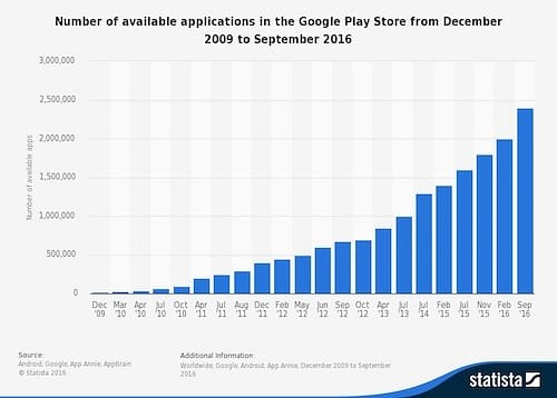 number of published app in google play store